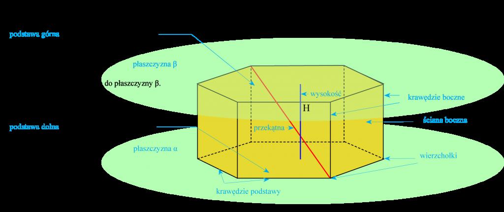 Graniastosłup sześciokątny
