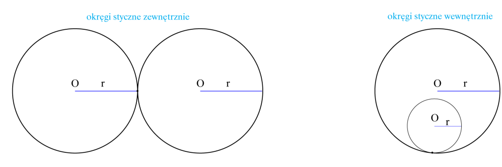 Okręgi styczne