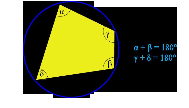 czworokąt wpisany w okrąg