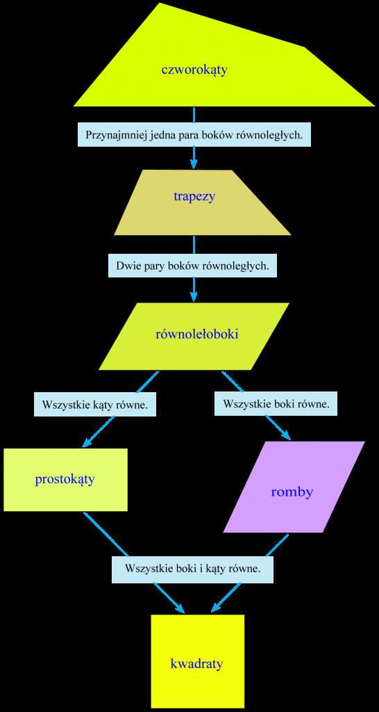 klasyfikacja czworokątów