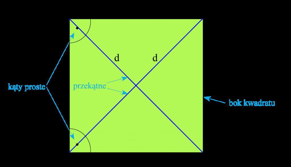 kwadrat 22