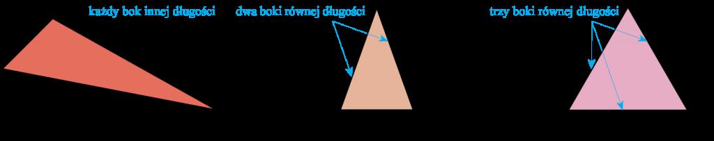 trójkąt - boki