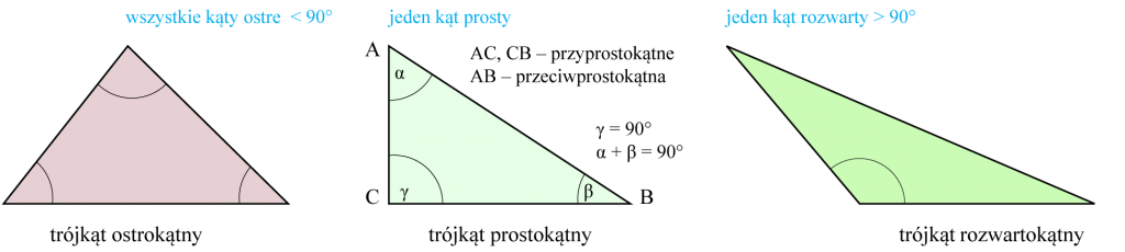 trójkąt - kąty